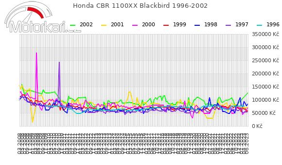 Honda CBR 1100XX Blackbird 1996-2002