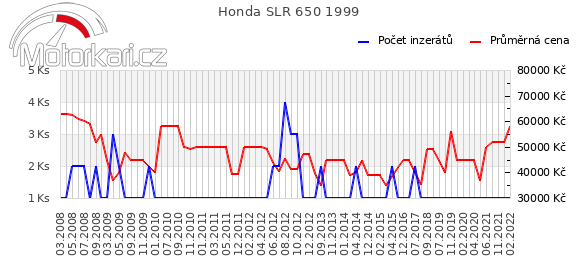 Honda SLR 650 1999