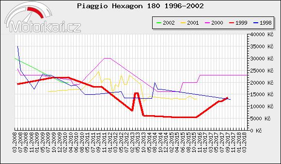 Piaggio Hexagon 180 1996-2002