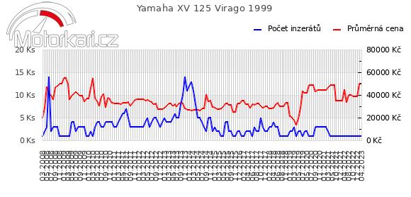 Yamaha XV 125 Virago 1999
