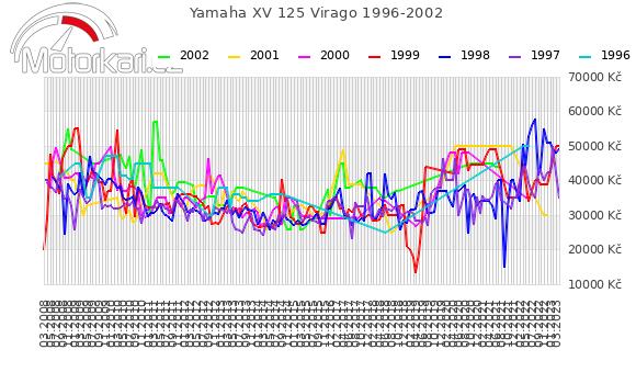 Yamaha XV 125 Virago 1996-2002