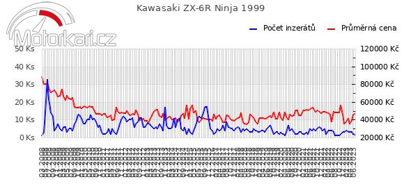 Kawasaki ZX-6R Ninja 1999