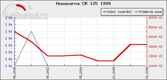 Husqvarna CR 125 1999
