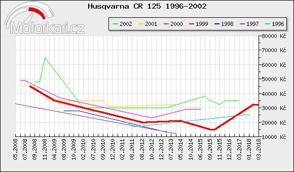 Husqvarna CR 125 1996-2002