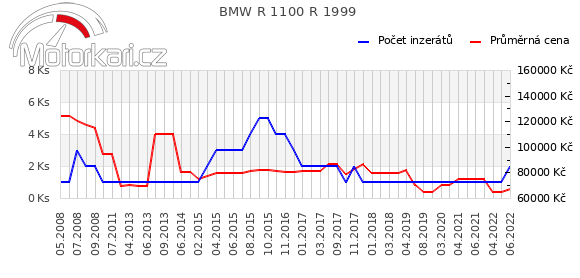 BMW R 1100 R 1999