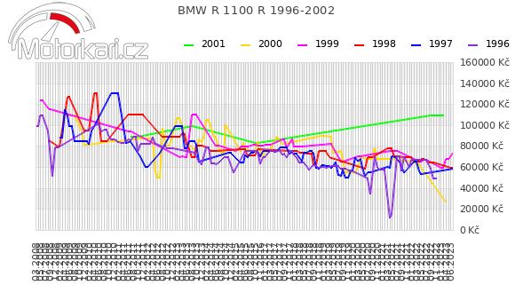 BMW R 1100 R 1996-2002