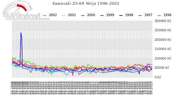 Kawasaki ZX-6R Ninja 1996-2002