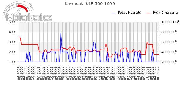 Kawasaki KLE 500 1999