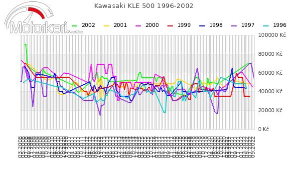 Kawasaki KLE 500 1996-2002