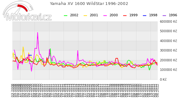 Yamaha XV 1600 WildStar 1996-2002