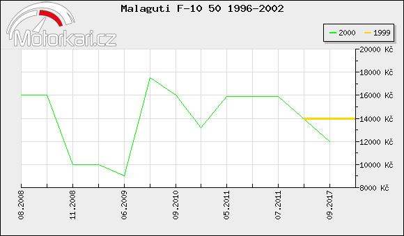 Malaguti F-10 50 1996-2002