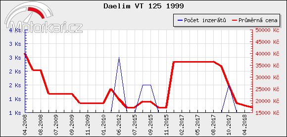Daelim VT 125 1999