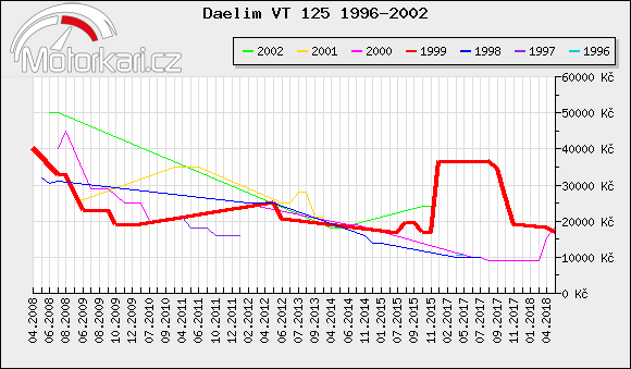 Daelim VT 125 1996-2002