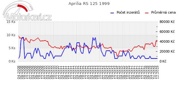 Aprilia RS 125 1999