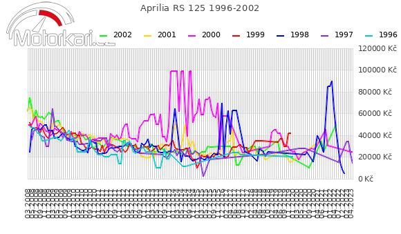 Aprilia RS 125 1996-2002