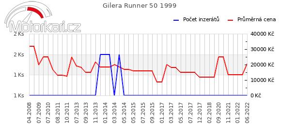 Gilera Runner 50 1999