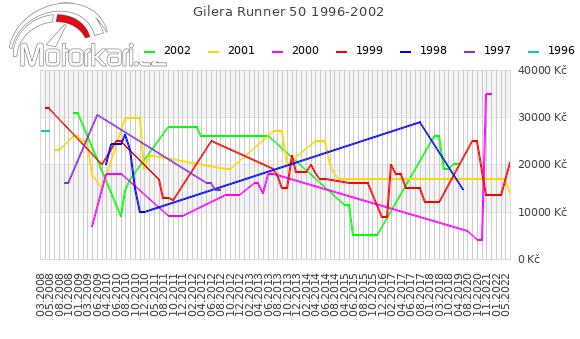 Gilera Runner 50 1996-2002
