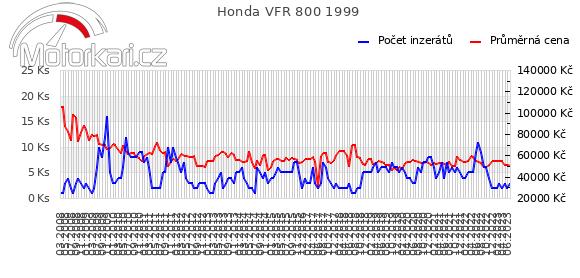 Honda VFR 800 1999