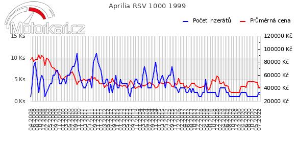 Aprilia RSV 1000 1999