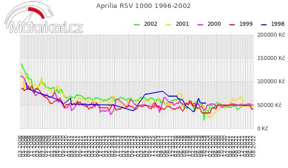 Aprilia RSV 1000 1996-2002