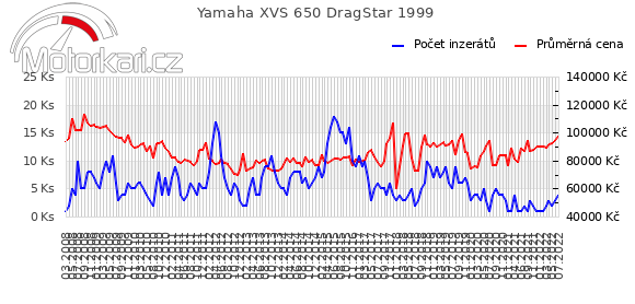 Yamaha XVS 650 DragStar 1999