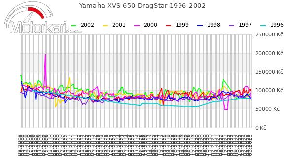 Yamaha XVS 650 DragStar 1996-2002