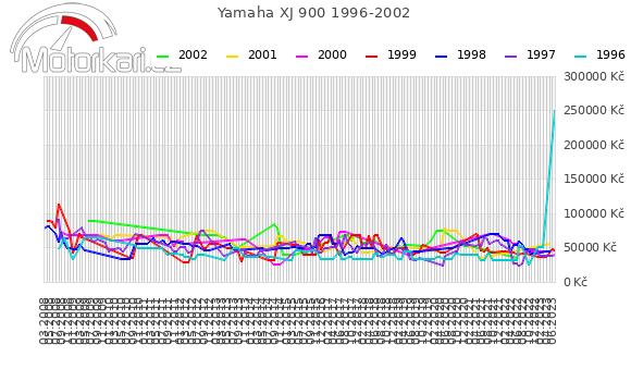 Yamaha XJ 900 1996-2002