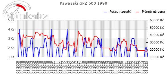 Kawasaki GPZ 500 1999