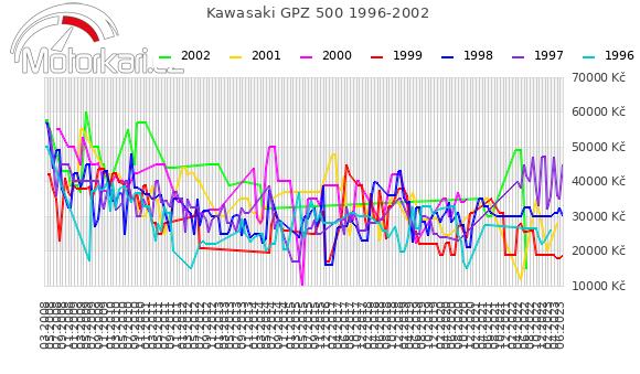 Kawasaki GPZ 500 1996-2002