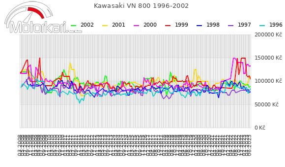 Kawasaki VN 800 1996-2002