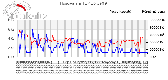 Husqvarna TE 410 1999