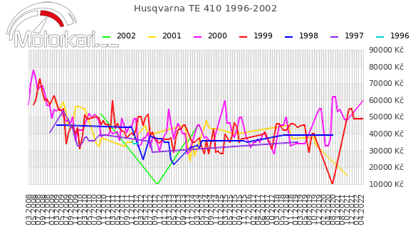 Husqvarna TE 410 1996-2002