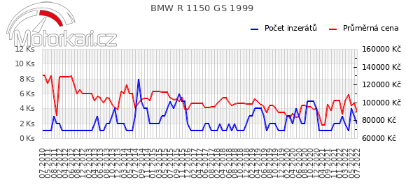 BMW R 1150 GS 1999