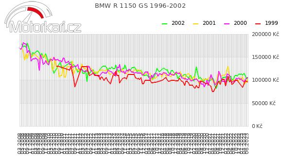 BMW R 1150 GS 1996-2002