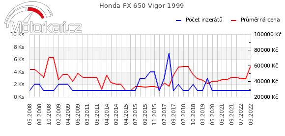 Honda FX 650 Vigor 1999