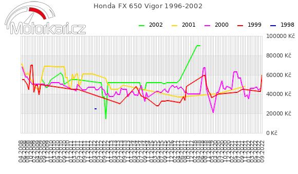 Honda FX 650 Vigor 1996-2002