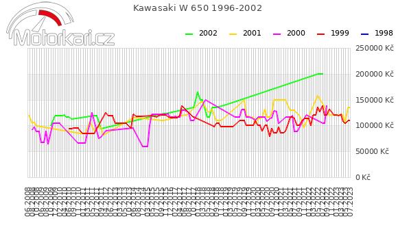Kawasaki W 650 1996-2002