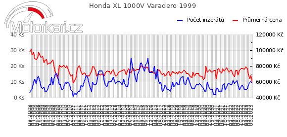 Honda XL 1000V Varadero 1999