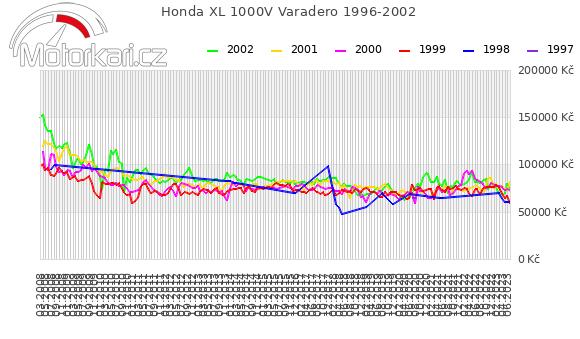 Honda XL 1000V Varadero 1996-2002