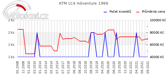 KTM LC4 Adventure 1999