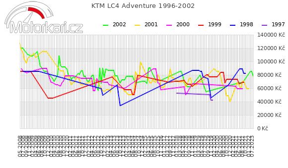 KTM LC4 Adventure 1996-2002