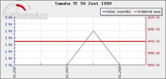 Yamaha YE 50 Zest 1999