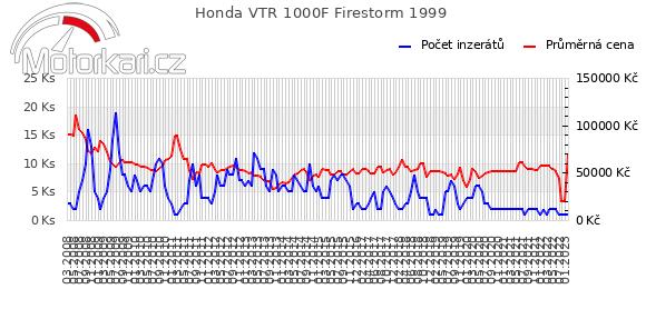 Honda VTR 1000F Firestorm 1999