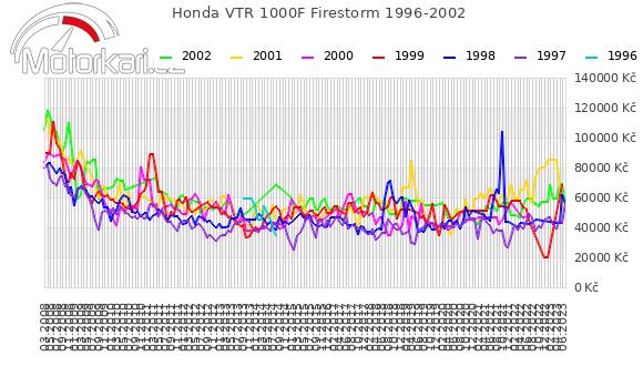 Honda VTR 1000F Firestorm 1996-2002