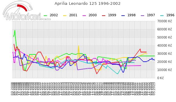 Aprilia Leonardo 125 1996-2002