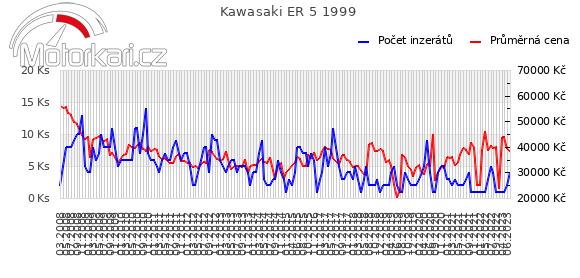 Kawasaki ER 5 1999