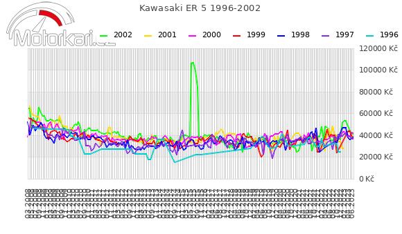 Kawasaki ER 5 1996-2002
