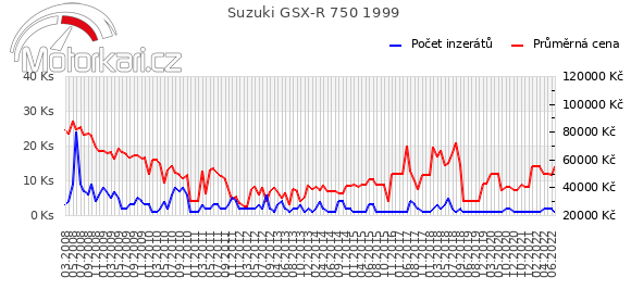 Suzuki GSX-R 750 1999