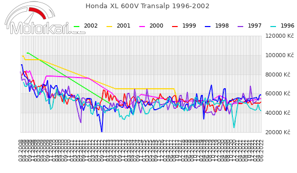 Honda XL 600V Transalp 1996-2002