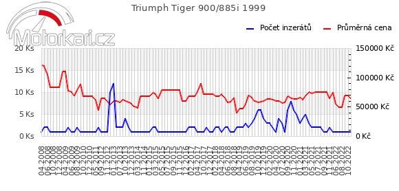 Triumph Tiger 955i 1999